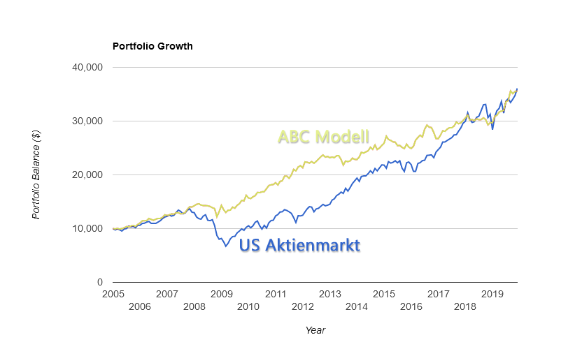 ABC Modell Performance