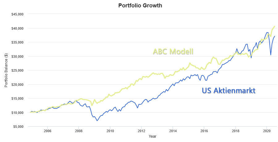 ABC Modell Performance Q2 2020