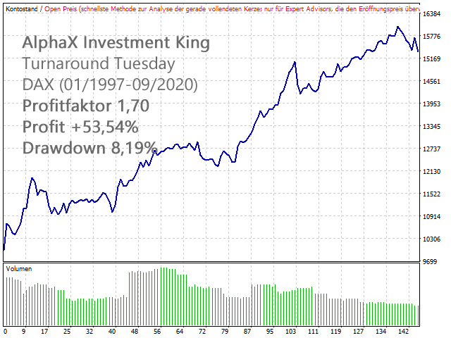 AlphaX Investment King Turnaround Tuesday